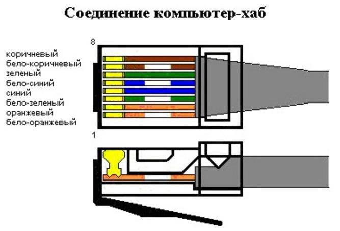 Распайка сетевого кабеля