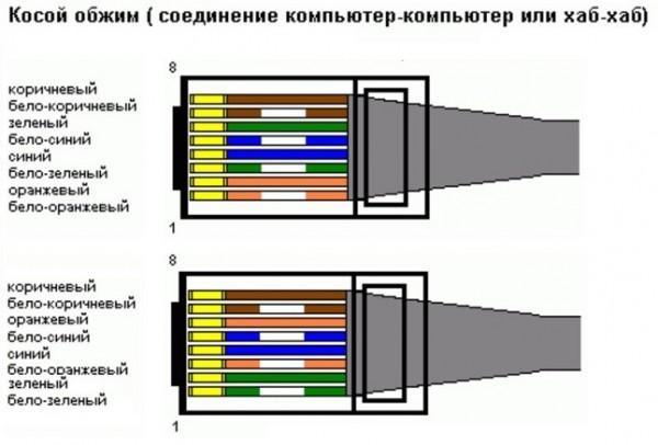 Перекрестный кабель Ethernet